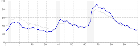 North Carolina monthly unemployment rate chart from 1990 to January 2019